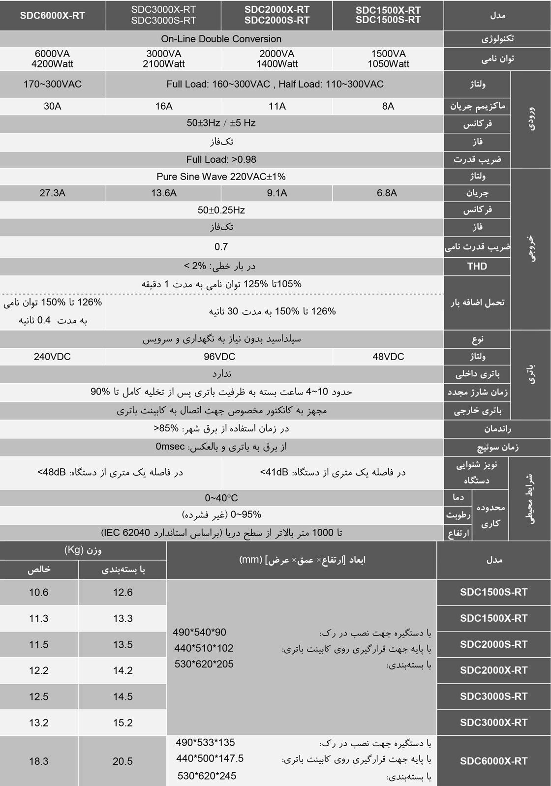 یو-پی-اس-فاراتلUPS-Faratel-SDC