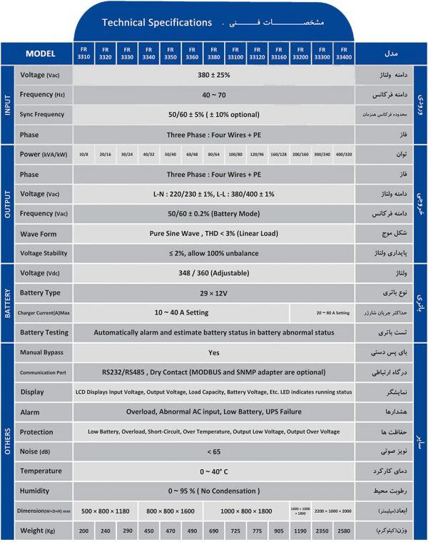 UPS ALJA FR-UK-33