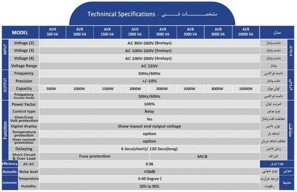 مشخصات فنی استابیلایزر آلجا AVR تک فاز