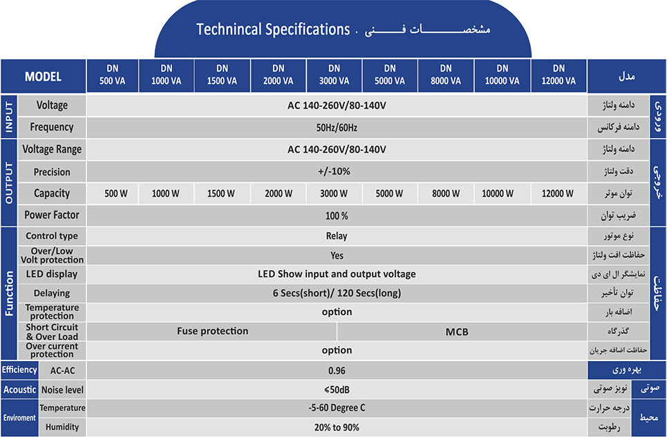 مشخصات فنی استابیلایزر آلجا DN-R